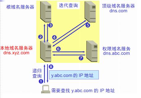域名解析原理图(递归查询+迭代查询)