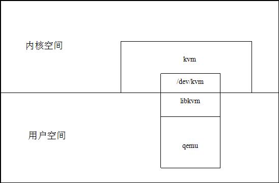 Xen虚拟化平台架构