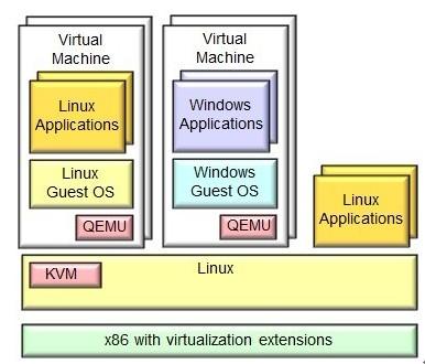 KVM虚拟化平台架构