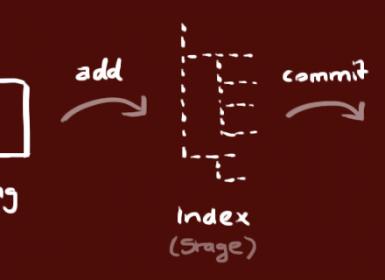 Git-简明教程