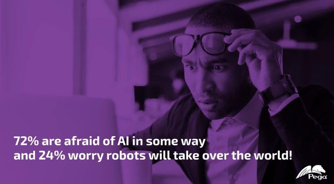 24%的人担心机器会从人类手中接管地球