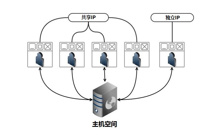 独立IP和共享IP的区别