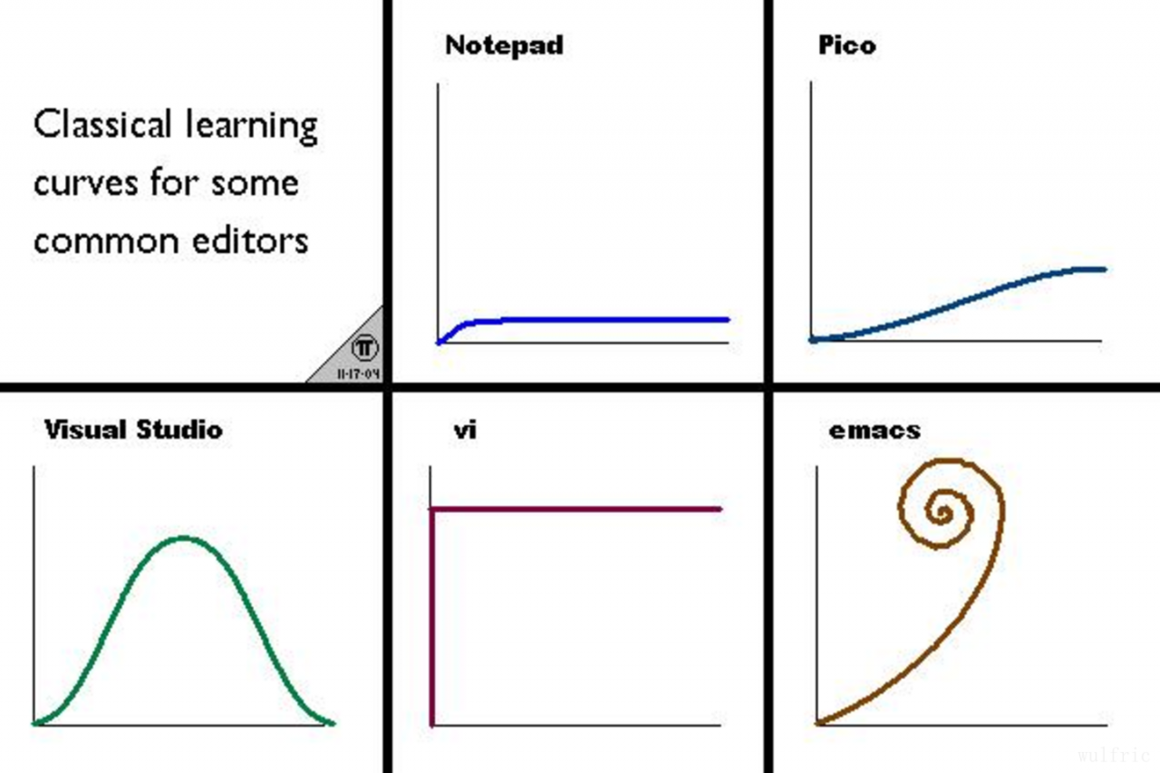 editor-learning-curve