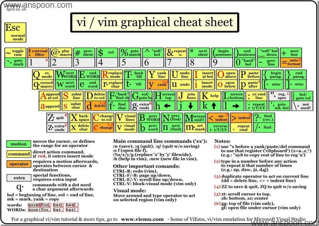 英文键盘图